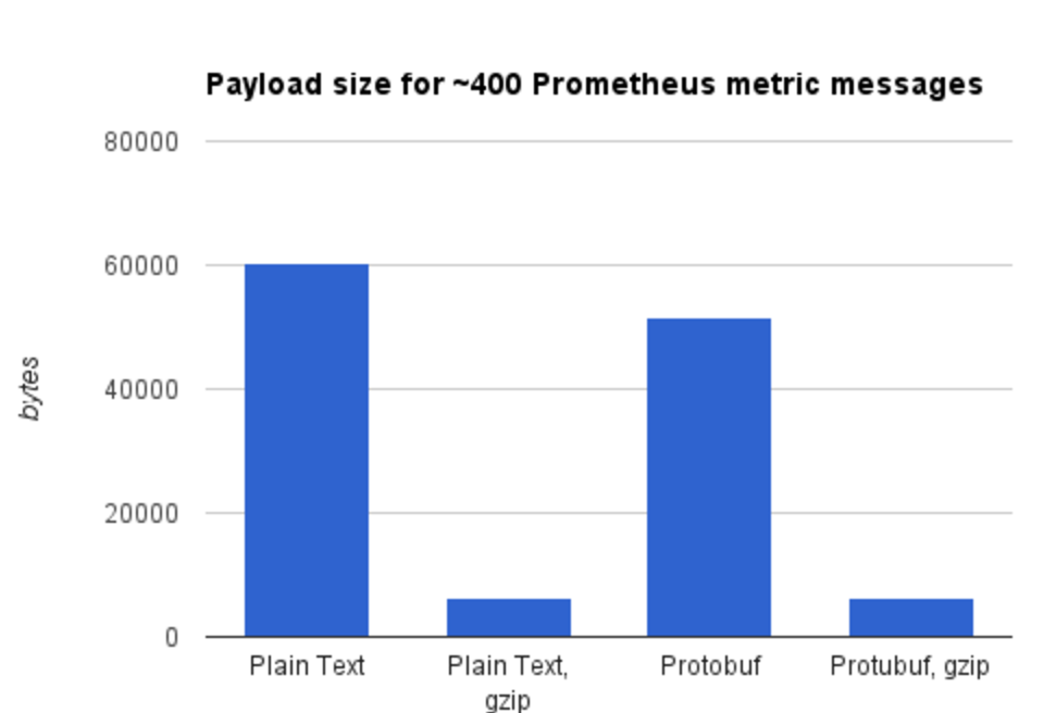 Payload size